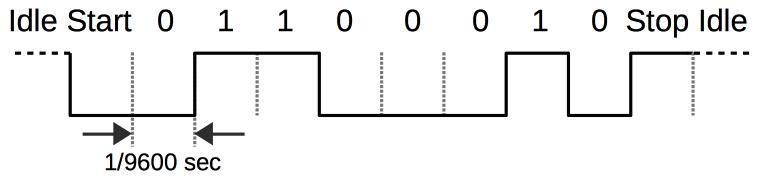 Реализация FizzBuzz на FPGA - 2
