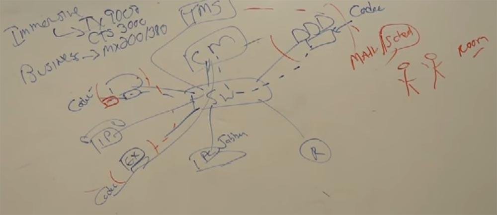 Тренинг FastTrack. «Сетевые основы». «Основы телефонии». Часть 3. Эдди Мартин. Декабрь, 2012 - 10