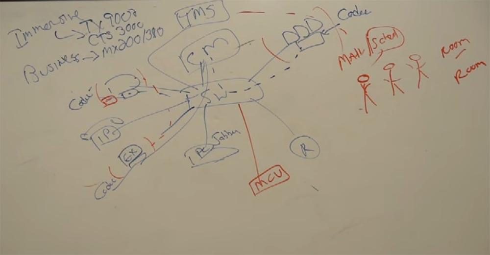 Тренинг FastTrack. «Сетевые основы». «Основы телефонии». Часть 3. Эдди Мартин. Декабрь, 2012 - 11