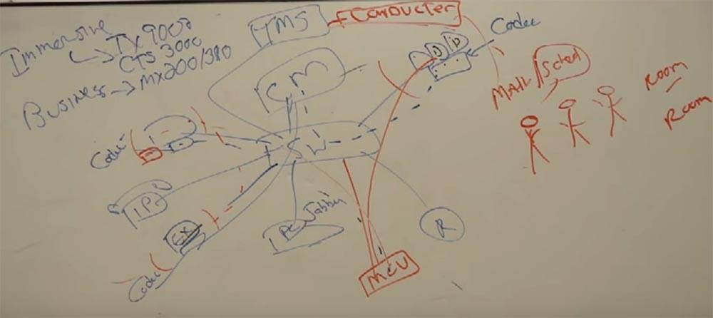 Тренинг FastTrack. «Сетевые основы». «Основы телефонии». Часть 3. Эдди Мартин. Декабрь, 2012 - 12