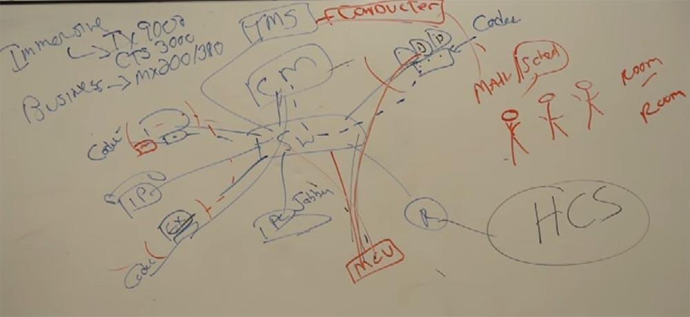 Тренинг FastTrack. «Сетевые основы». «Основы телефонии». Часть 3. Эдди Мартин. Декабрь, 2012 - 13