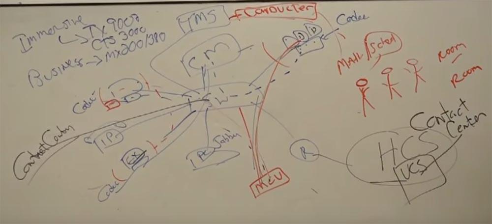 Тренинг FastTrack. «Сетевые основы». «Основы телефонии». Часть 3. Эдди Мартин. Декабрь, 2012 - 14