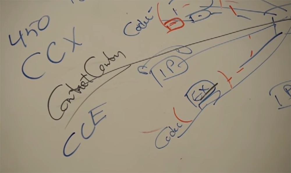Тренинг FastTrack. «Сетевые основы». «Основы телефонии». Часть 3. Эдди Мартин. Декабрь, 2012 - 15