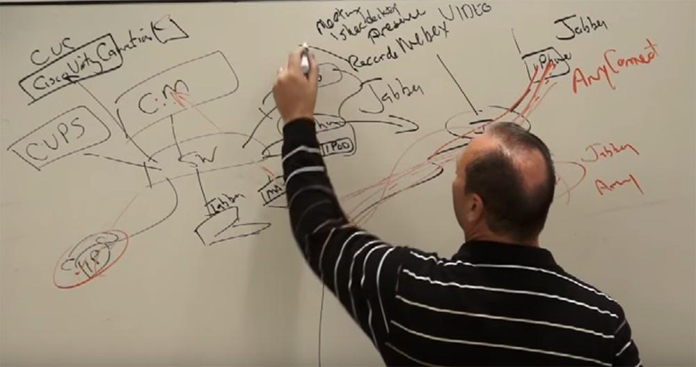Тренинг FastTrack. «Сетевые основы». «Основы телефонии». Часть 3. Эдди Мартин. Декабрь, 2012 - 4