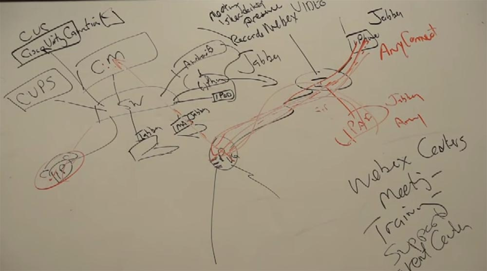 Тренинг FastTrack. «Сетевые основы». «Основы телефонии». Часть 3. Эдди Мартин. Декабрь, 2012 - 5