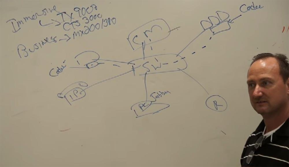 Тренинг FastTrack. «Сетевые основы». «Основы телефонии». Часть 3. Эдди Мартин. Декабрь, 2012 - 7