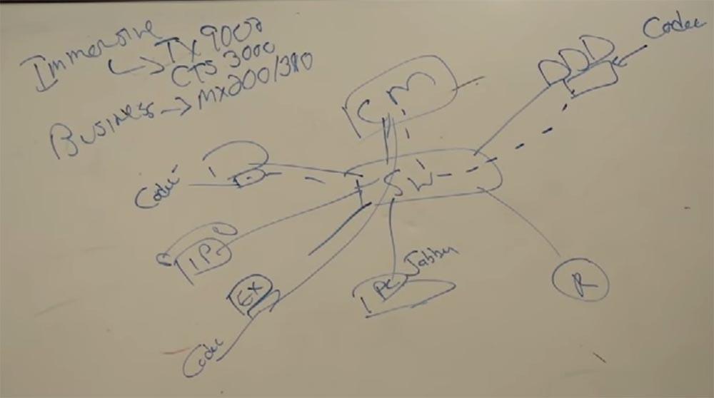 Тренинг FastTrack. «Сетевые основы». «Основы телефонии». Часть 3. Эдди Мартин. Декабрь, 2012 - 8