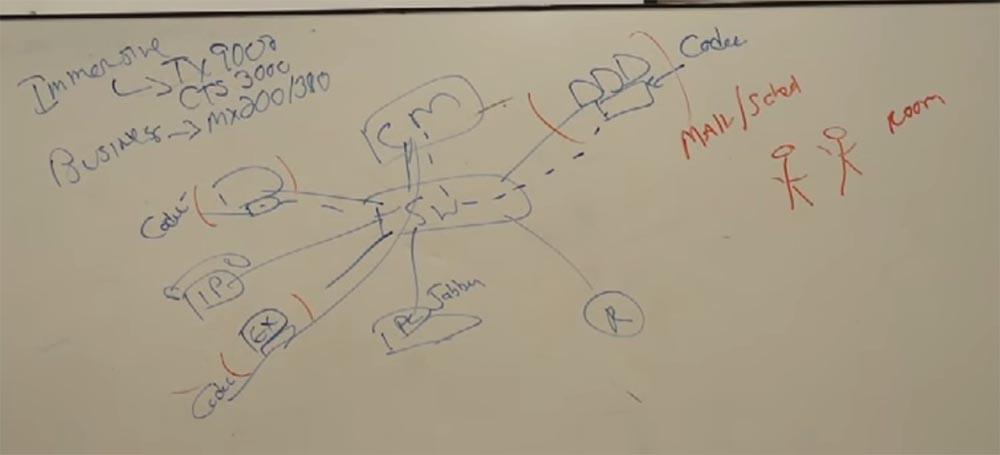 Тренинг FastTrack. «Сетевые основы». «Основы телефонии». Часть 3. Эдди Мартин. Декабрь, 2012 - 9