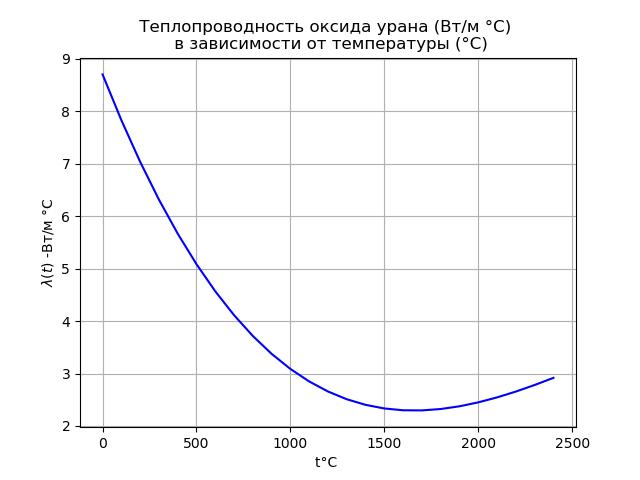 Математическая модель тепловыделяющего элемента ядерного реактора - 13