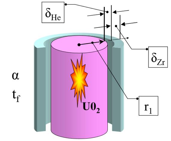 Математическая модель тепловыделяющего элемента ядерного реактора - 2