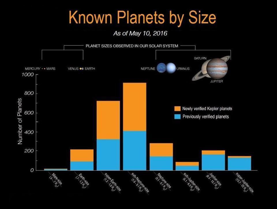 Спросите Итана: сколько планет не увидел телескоп Кеплер? - 8