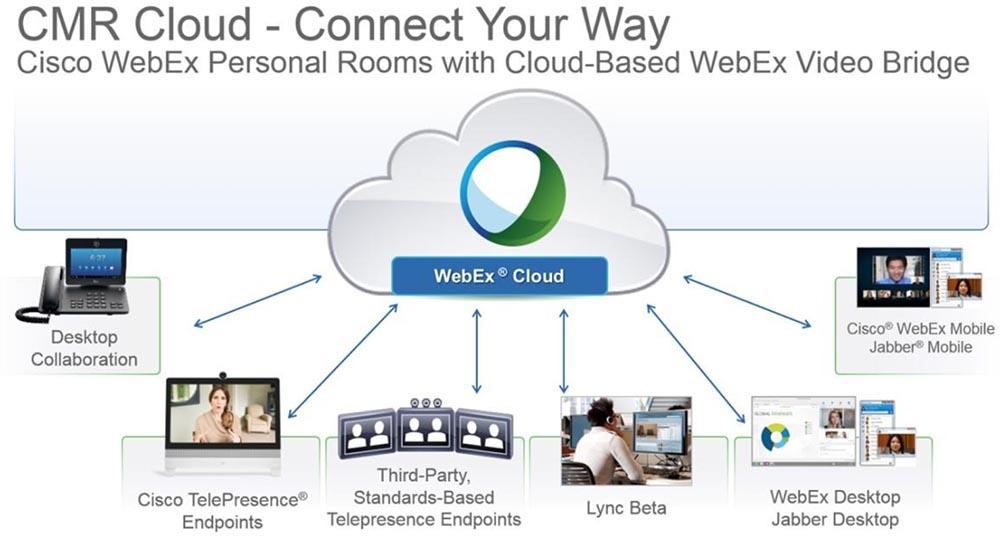 Тренинг FastTrack. «Сетевые основы». «Программные продукты для совместной работы от Cisco». Эдди Мартин. Декабрь, 2012 - 3