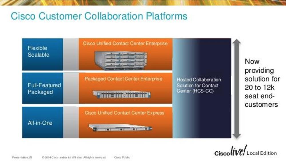 Тренинг FastTrack. «Сетевые основы». «Программные продукты для совместной работы от Cisco». Эдди Мартин. Декабрь, 2012 - 7