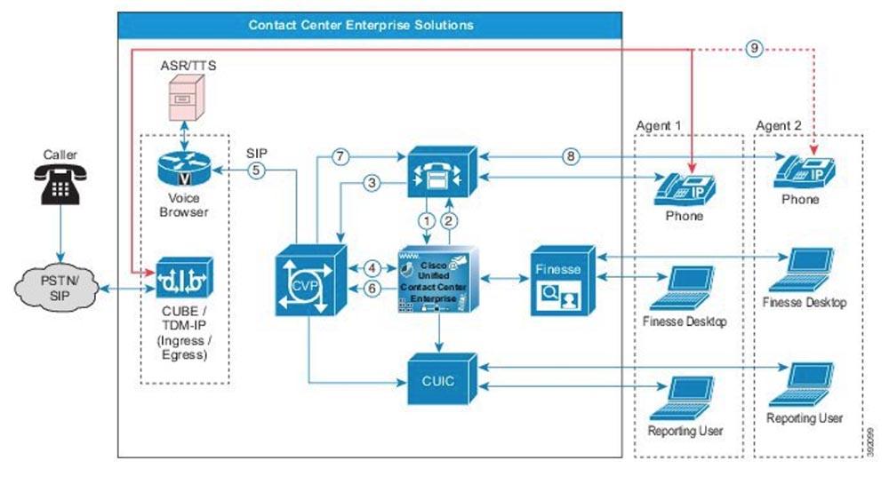 Тренинг FastTrack. «Сетевые основы». «Программные продукты для совместной работы от Cisco». Эдди Мартин. Декабрь, 2012 - 8