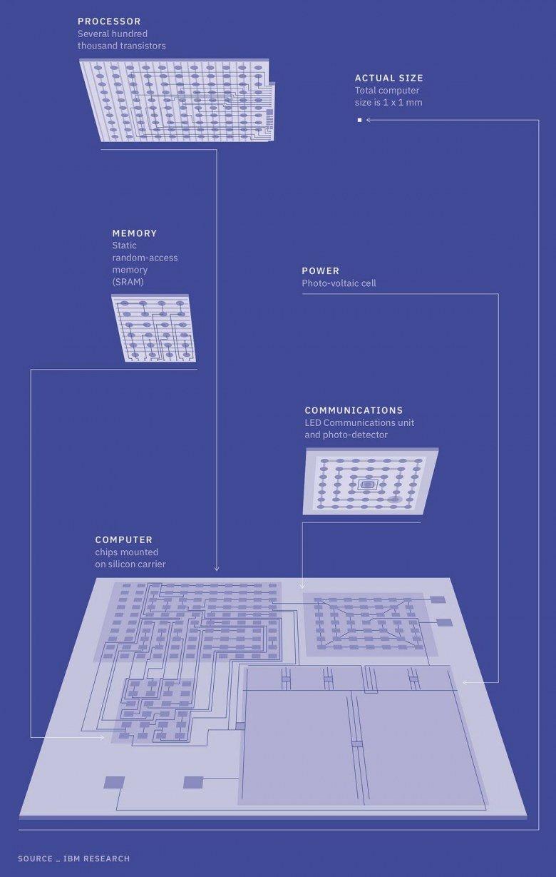 IBM создала нано-компьютер в виде микросхемы габаритами 1 х 1 мм - 2