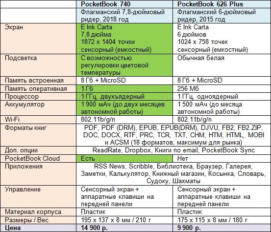 PocketBook 740: тест производительности первого двухъядерного покетбука - 3