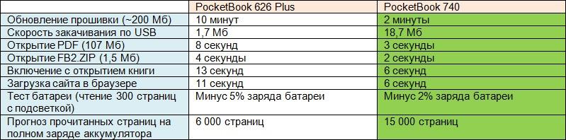 PocketBook 740: тест производительности первого двухъядерного покетбука - 4