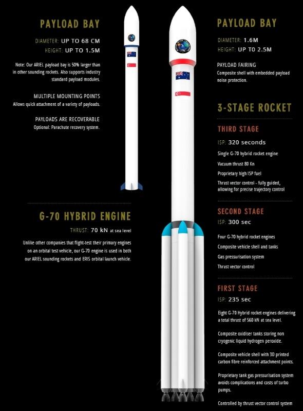 Австралийские адепты гибридных ракетных двигателей - 2