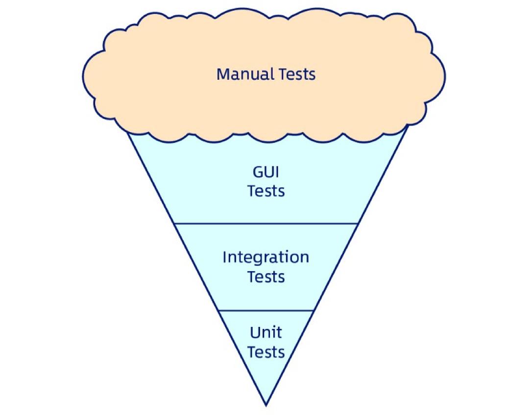 Эволюция стратегий тестирования — хватит быть обезъяной - 5