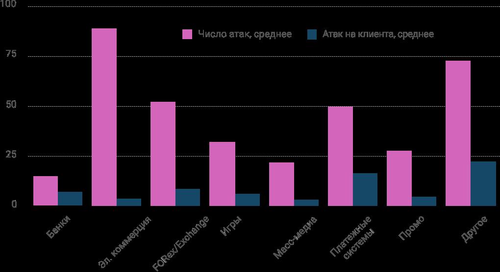 Годовой отчет по кибер- и инфобезопасности за 2017 год - 2
