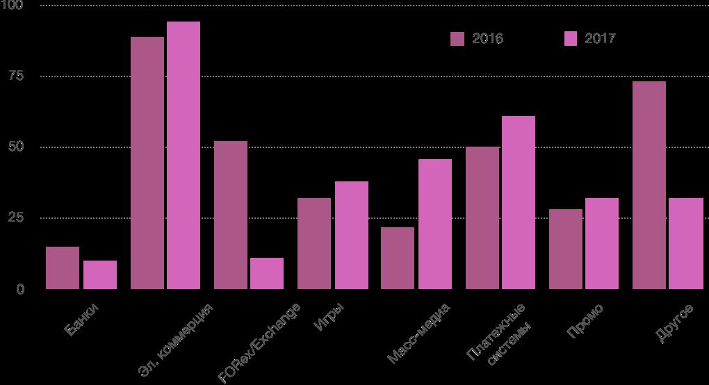 Годовой отчет по кибер- и инфобезопасности за 2017 год - 1