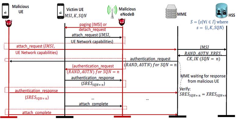 Новые уязвимости 4G LTE: массовая рассылка сообщений, имперсонификация абонентских устройств и другие - 5