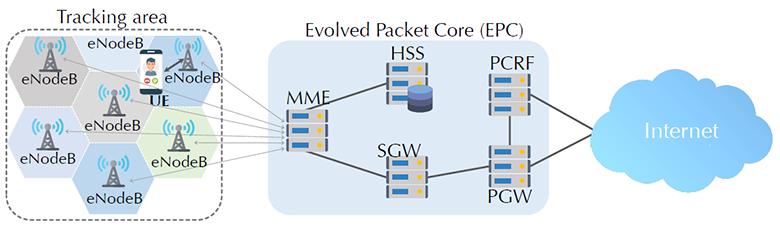 Новые уязвимости 4G LTE: массовая рассылка сообщений, имперсонификация абонентских устройств и другие - 1