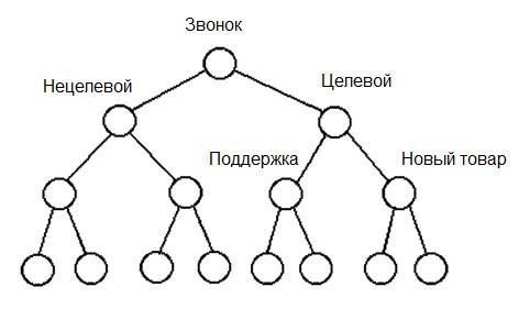 Разработка системы классификации тем обращений в контактный центр - 4