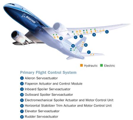 Российские учёные разработали матрицу активных актуаторов против турбулентности для крыла самолёта - 1