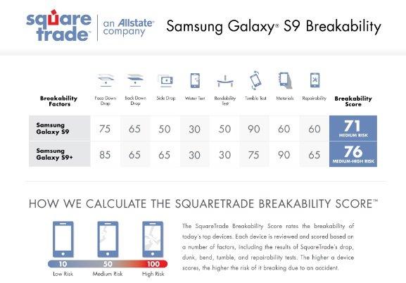 Смартфоны Samsung Galaxy S9 и S9+ прочнее предшественников и существенно прочнее iPhone X - 1