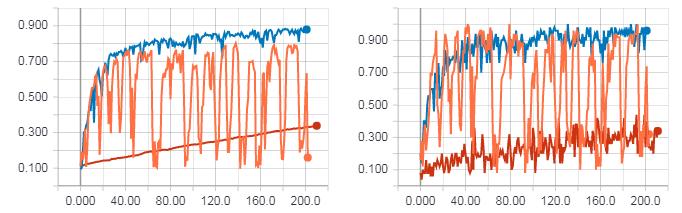 Hessian-Free оптимизация с помощью TensorFlow - 162