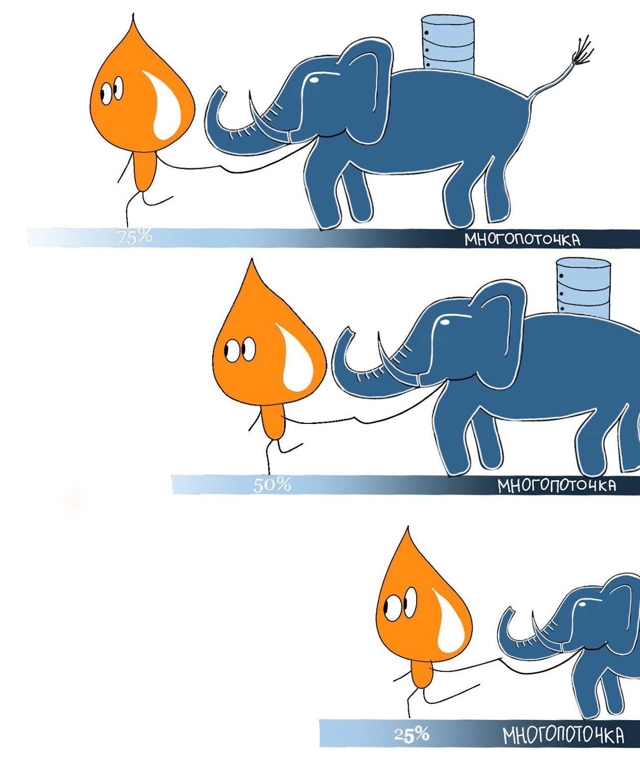 #PostgreSQL. Ускоряем деплой в семь раз с помощью «многопоточки» - 1