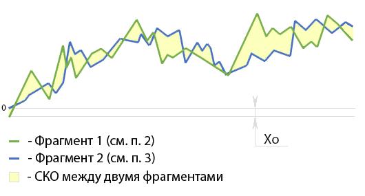 Ищем закономерности на бирже - 2