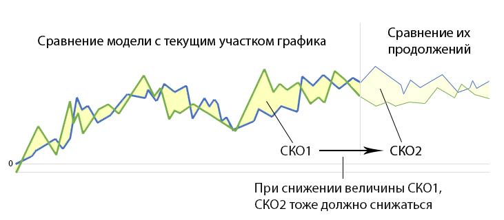 Ищем закономерности на бирже - 4