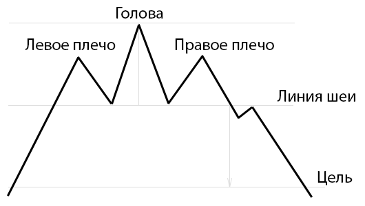 Ищем закономерности на бирже - 1