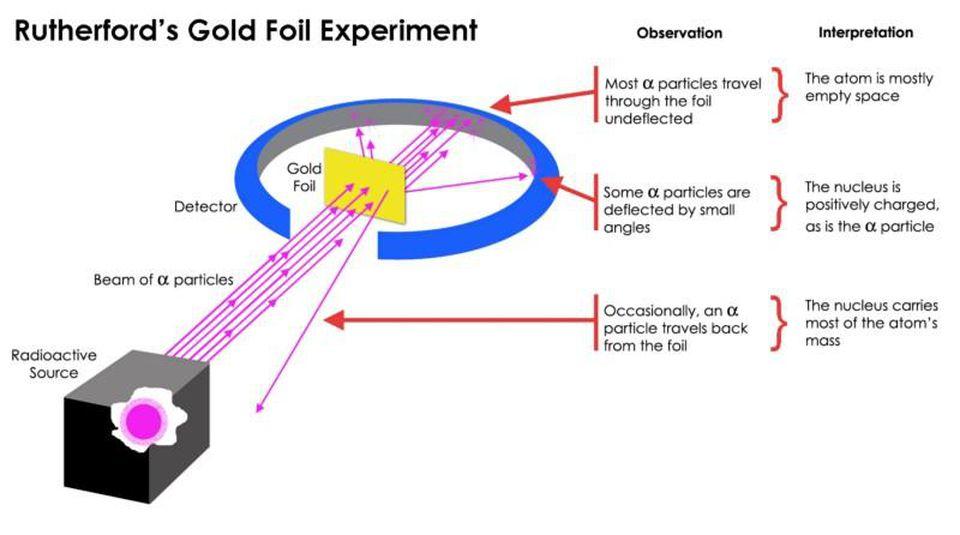 Пять открытий фундаментальной физики, оказавшихся полной неожиданностью - 5