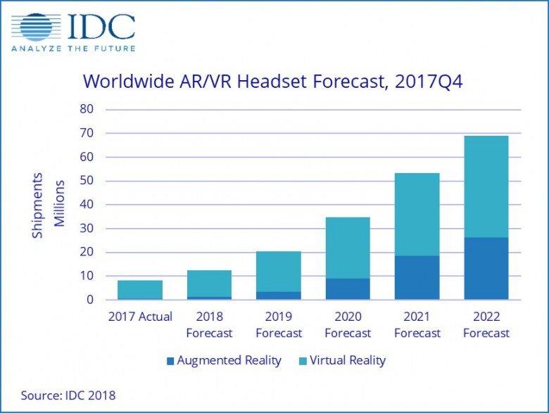 Рынок гарнитур виртуальной и дополненной реальности за пять лет вырастет почти в семь раз - 1