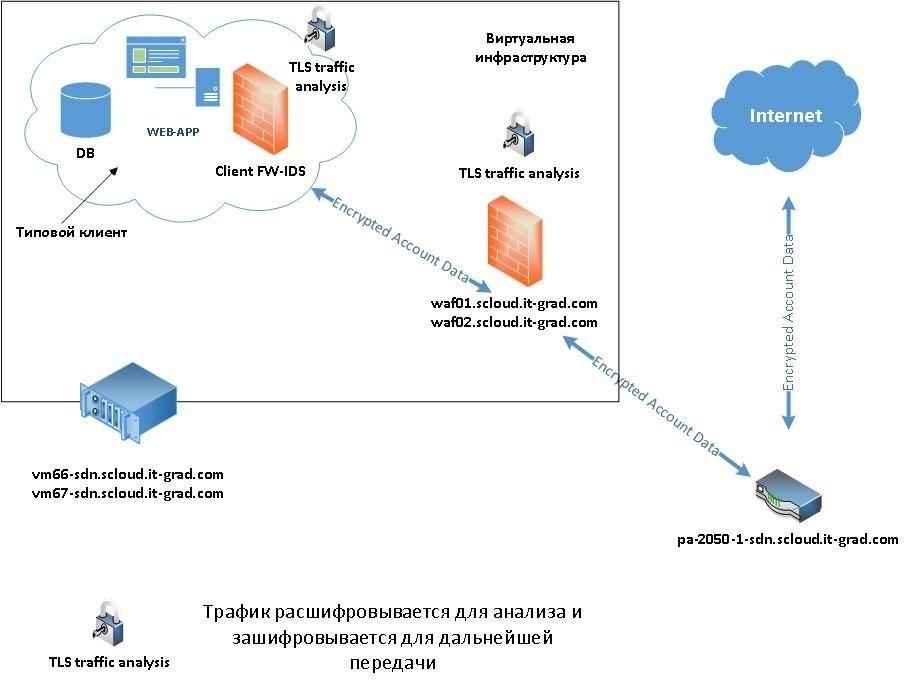 Как пройти сертификацию PCI DSS: опыт ИТ-ГРАД - 2