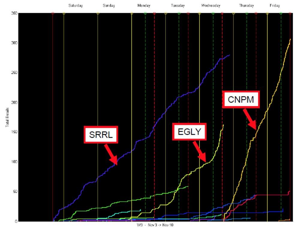 Конференция DEFCON 17. «Украсть прибыль у спамеров: как я перестал беспокоиться о спаме и полюбил его». Грант Джордан - 12