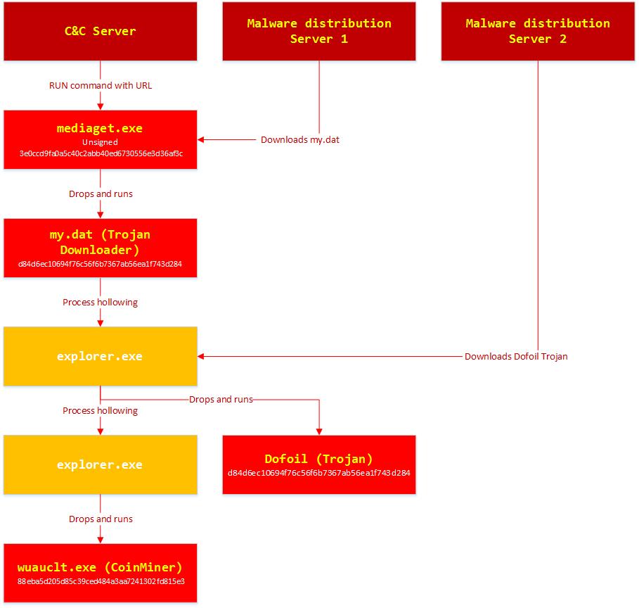 Срыв масштабной хакерской атаки на пользователей Windows в России: часть 2 - 14