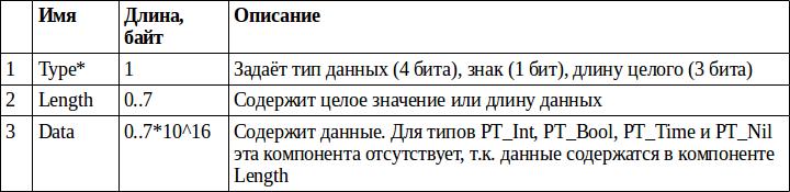 Бинарный формат PSON - 2
