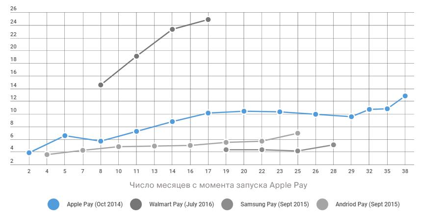 Как выглядит S-образная кривая мобильных кошельков - 5
