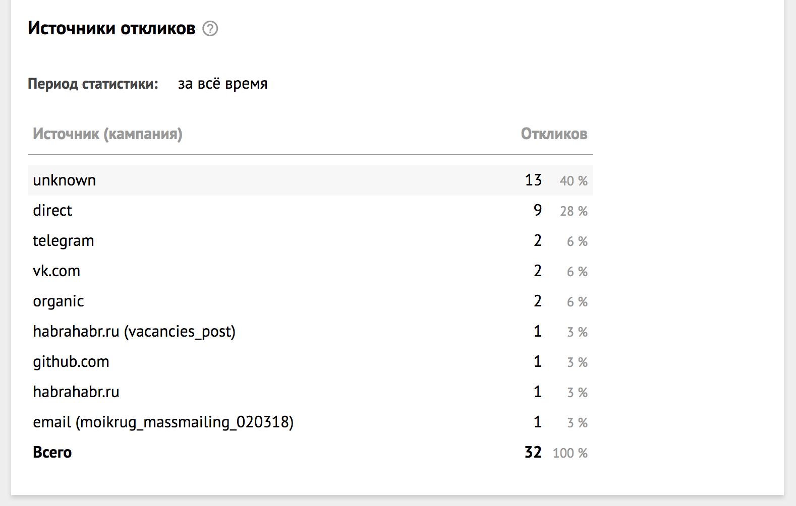 Открываем статистику по источникам просмотров и откликов на «Моём круге» - 3