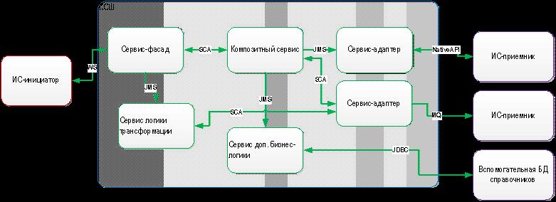Как и зачем переходить от сервис-ориентированной архитектуры к микросервисам - 2