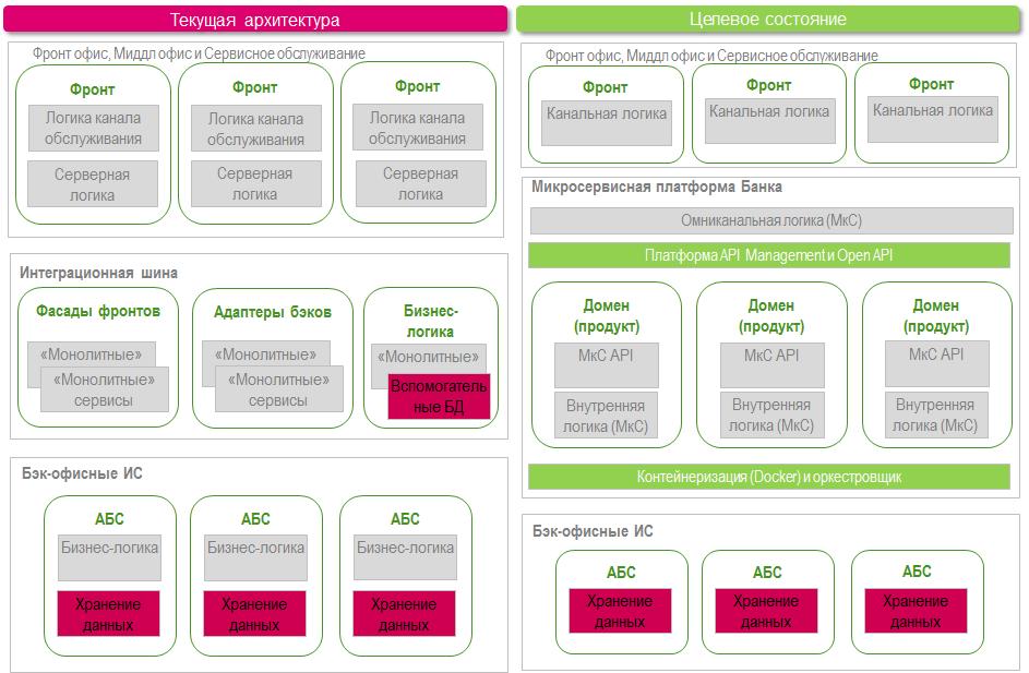 Как и зачем переходить от сервис-ориентированной архитектуры к микросервисам - 4