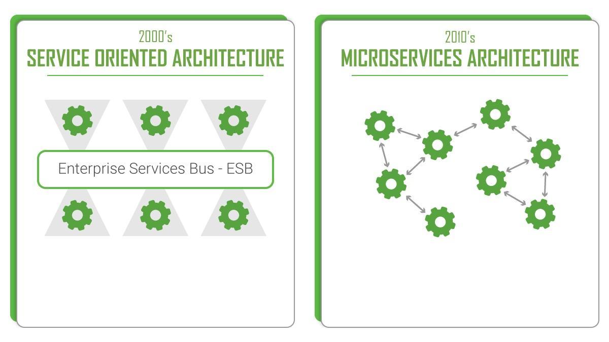Как и зачем переходить от сервис-ориентированной архитектуры к микросервисам - 1