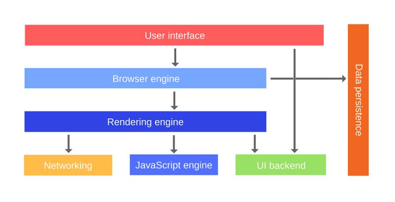 Как работает JS: движки рендеринга веб-страниц и советы по оптимизации их производительности - 2