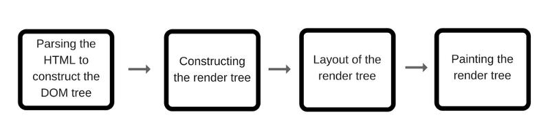 Как работает JS: движки рендеринга веб-страниц и советы по оптимизации их производительности - 3