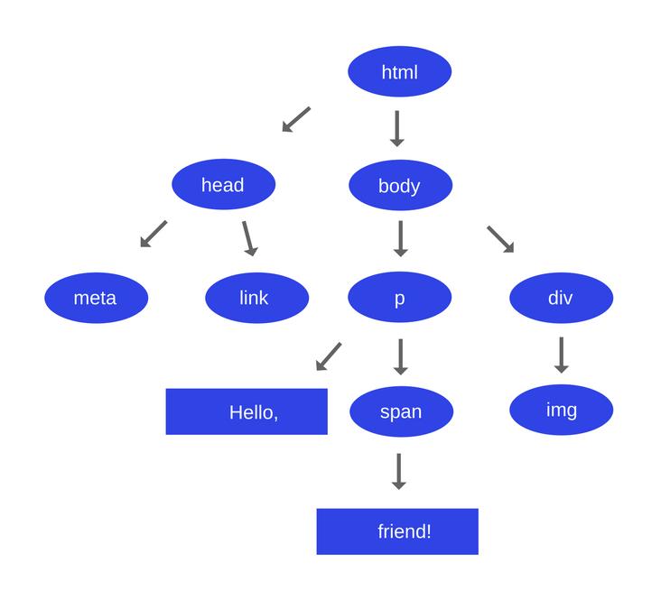 Как работает JS: движки рендеринга веб-страниц и советы по оптимизации их производительности - 4