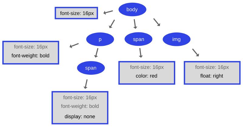 Как работает JS: движки рендеринга веб-страниц и советы по оптимизации их производительности - 5
